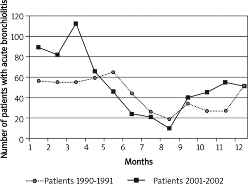 Monthly distribution of patients with acute bronchiolitis during the years 1990-1991 and 2001-2002
