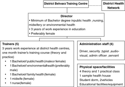 Organisation chart of District Behvarz Training Centre in Iran.