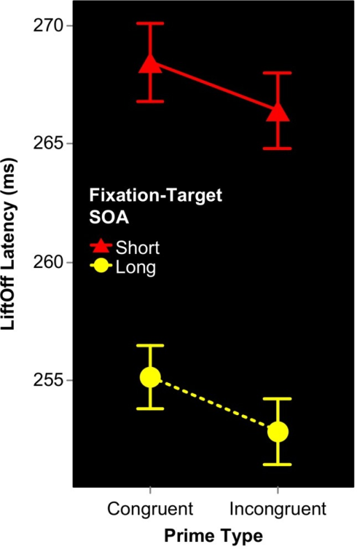 Conditional mean LiftOff Latencies for Expt 1B.Temporal attention modulates LiftOff Latency, in that subjects began their reaching movements earlier when Fixation-Target SOA was long. In contrast, the effect of Prime Type on LiftOff Latency was non-significant.
