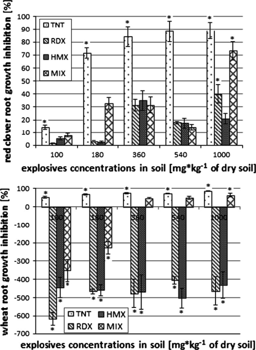 Effect of different explosives concentrations on the root length of red clover and bread wheat weight (*statistically significant results, p ≤ 0.05)