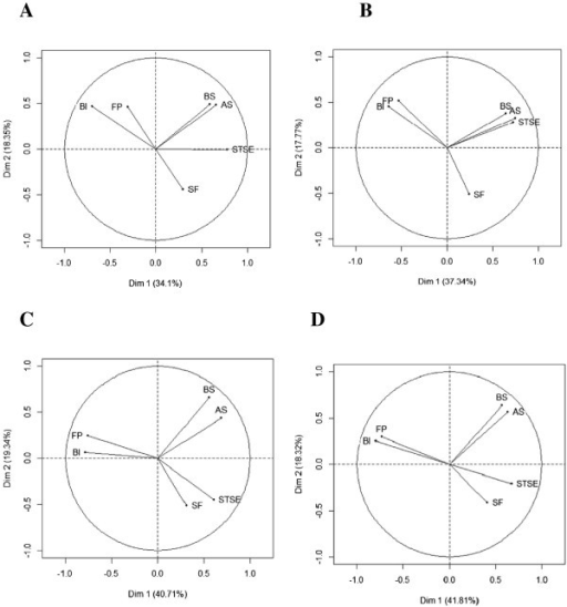 Graph representing the correlation between QLQ-BR23 scores and the first two principal components of Principal Component Analysis at each prospective measurement time (N = 154): at baseline (Panel A), just after surgery (Panel B), at three months (Panel C) and at six months (Panel D). The QLQ-BR23 measures four functional scales (body image (BI), sexual functioning (SEXF), sexual enjoyment (SE), future perspective (FP)) and four symptom scales (systemic therapy side effects (STSE), breast symptoms (BS), arm symptoms (AS), upset by hair loss (HL)). SE and HL are excluded from these analyses.