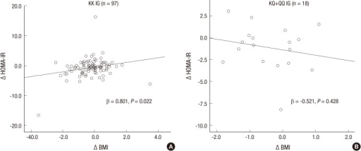 Association of the change in HOMA-IR and BMI in intervention group with T2DM according to the (A) K allele subjects, (B) Q allele subjects. Δ, Post-Pre; BMI, body mass index; WC, waist circumference; HOMA-IR, homeostasis model of insulin resistance.