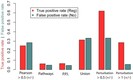 Comparison of the true positive and false positive rates as determined by different network inference approaches on the tooth dataset: Pearson correlation, Pathway Commons database, protein-protein interactions (PPI), the union of the previous three methods and direct effect on genetic perturbation (log fold change cut-off or 0.5 and 1).Note: the TP and FP rates for the first 4 methods were calculated based on the subset of 686 RTPs that were represented in the microarray, PPI and pathway data. The TP and FP rates for perturbation data were based on the subset of 39 RTPs with a regulator matching the pathway being perturbed.