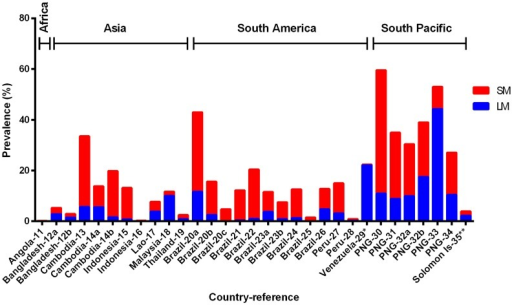 Prevalence of LM (light microscopy, blue bar) and SM (sub-microscopy, red bar) P. vivax in cross-sectional surveys.The total height of each bar (blue + red) represents the PCR prevalence. Countries where data were collected and their corresponding references (detailed in Table 1) are shown on the x-axis.