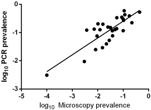 Relationship between LM (light microscopy) and PCR determined P. vivax prevalence in 31 cross-sectional surveys.
