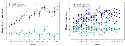 Visuospatial training performance for the steady and unsteady performers.Steady performers: individuals with a significant positive correlation between mean training performance (mean n) per session and the training session. Unsteady performers: no positive correlation. Left: mean ± SEM of n [visuospatial training task (VNB)] over each training session per group. Right: individual mean n (VNB) per training session. Blue: steady performer group. Green: unsteady performer group. # indicates significant performance differences between steady and unsteady performers at the first and the last session (unpaired t-test, p < 0.05).