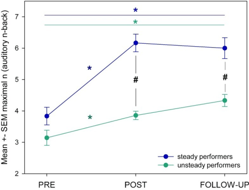 Mean ± SEM in auditory n-back (ANB) for the steady and unsteady training performers.* indicates significant changes within groups [steady performers (blue), unsteady performers (green)]. # indicates p < 0.05 (unpaired t-test between sessions [PRE, POST, FU]).