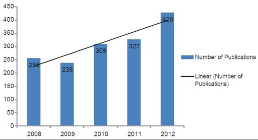 Year-wise distribution of medical and biomedical publications from Kingdom of Saudi Arabia from 2008 to 2012