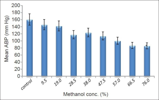 Effect of different doses of methanol (95% v/v) on mean arterial blood pressure (mmHg)