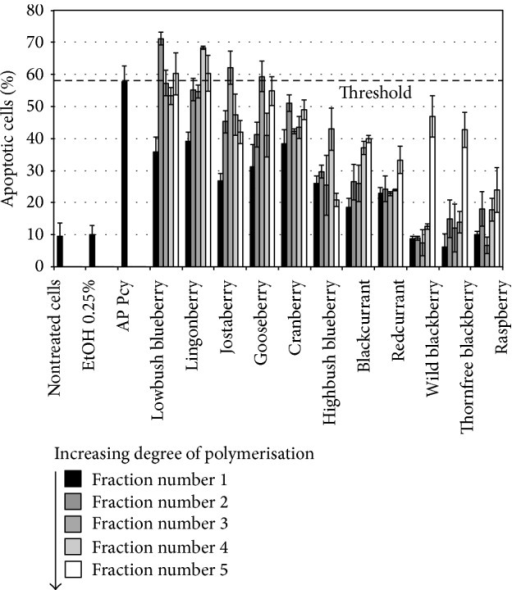 Proapoptotic activities. The 55 proanthocyanidin-rich fractions obtained from 11 fruits (5 fractions per fruit) were tested at 50 μg/mL (final concentration) on SW620 cells for their apoptosis induction properties after 24 h of incubation. Apoptosis yield was evaluated in cytometry by PS cell surface expression as described under Materials and Methods.