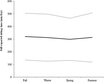 Self-reported sitting across seasons. Self-reported sitting: Fall, n = 154, Winter, n = 146; Spring, n = 150; Summer, n = 149. Data are mean values (black line) with 1 standard deviation (grey lines)