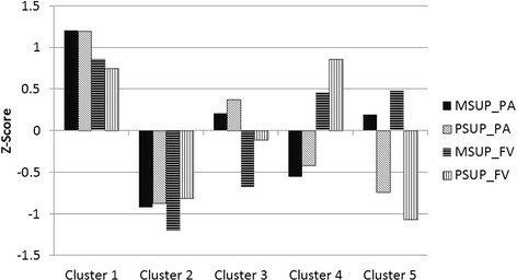 Final cluster centroids for maternal and paternal support for physical activity (PA), and fruit and vegetable consumption (FV). Abbreviations: MSUP_PA = maternal support for physical activity, PSUP_PA = paternal support for physical activity, MSUP_FV = maternal support for fruit and vegetable consumption, PSUP_FV = paternal support for fruit and vegetable consumption