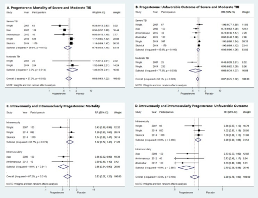 Publication bias tests.Begg's funnel plots and Egger's publication bias plots of meta-analysis of mortality (A, B) and unfavorable outcomes (C, D) for progesterone compared with placebo administrated in TBI patients.