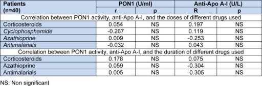 Correlation between PON1 activity, anti-Apo A-I, the doses and the duration of different drugs used