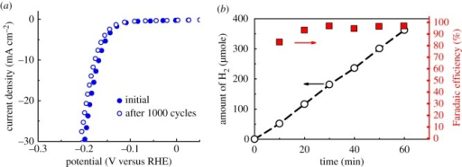 (a) HER polarization curves of Co0.5Mo0.5P electrode before and after potential sweeps (–0.5 ∼ +0.1 V versus RHE) for 1000 cycles in 0.1 M HClO4 solution (scan rate 2 mV s−1) (b). Time dependence of the quantity of hydrogen produced experimentally (dashed line) and the Faradaic efficiency of the Co0.5Mo0.5P catalyst at a fixed cathodic current density of 10 mA cm−2 in 0.1 M HClO4 solution 60 min.