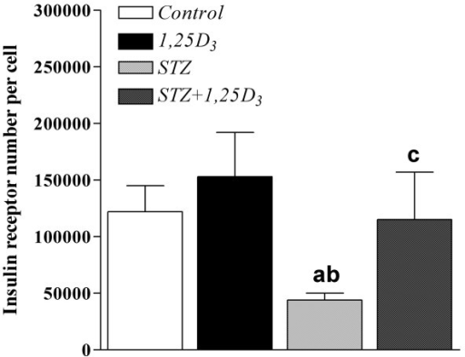 Insulin receptor number per cell. Insulin receptor number in epididymal adipocytes from sham-treated rats (Control), rats treated with 1,25D3 [150 IU/Kg (3.75 μg/Kg) one a day, for 15 days] (1,25D3), streptozotocin-induced diabetic rats (STZ) and streptozotocin-induced diabetic rats treated with 1,25D3 (STZ+1,25D3). Values are the mean ± SEM of 3–9 determinations in each group. a p < 0.05 vs. Control-rats; b p < 0.05 vs. 1,25D3-rats; and c p < 0.05 vs. STZ-rats.