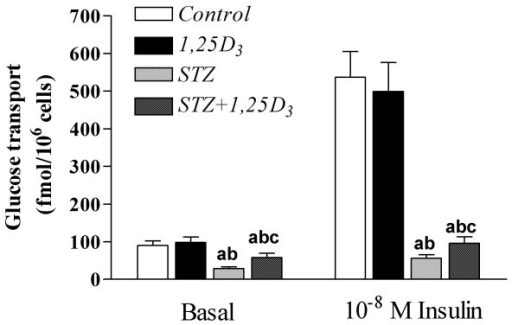 Basal and insulin stimulated glucose transport. Basal and insulin stimulated glucose transport in epididymal adipocytes from sham-treated rats (Control), rats treated with 1,25D3 [150 IU/Kg (3.75 μg/Kg) one a day, for 15 days] (1,25D3), streptozotocin-induced diabetic rats (STZ) and streptozotocin-induced diabetic rats treated with 1,25D3 (STZ+1,25D3). Values are the mean ± SEM of 6–7 determinations within each group. a p < 0.05 vs. Control-rats; b p < 0.05 vs. 1,25D3-rats; and c p < 0.05 vs. STZ-rats.