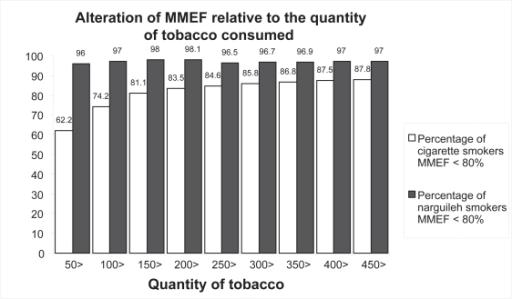 "Alteration of MMEF relative to the quantity of tobacco smoked by female narguileh smokers versus cigarette smokers.Notes: For narguileh smokers the percentage of abnormal MMEF is practically constant and independent of quantity. Again the percentage for narguileh smokers is ""always"" higher than for cigarette smokers (p value <0.001).Abbreviation: MMEF, maximum mid-expiratory flow."