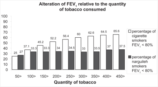 Alteration of FEV1 relative to the quantity smoked in women narguileh smokers versus cigarette smokers.Notes: The graph for cigarette smokers shows the same behavior as in the last duration diagram, the percentage of abnormal FEV1 augment with the cumulative quantity smoked. The percentage in narguileh smokers is approximately stable for all quantities. The two percentages start almost equal but the percentage then becomes greater in cigarette smokers than it is in narguileh smokers for all quantities (p <0.001).Abbreviation: FEV1, forced expiratory volume in one second.
