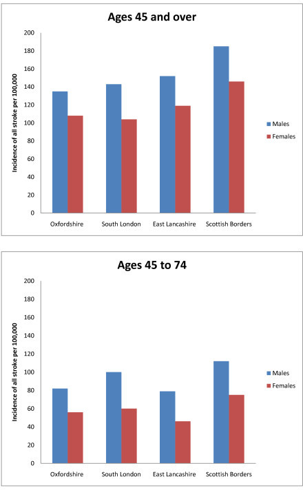 Incidence of all strokes per 100,000, ages 45 and over and 45 to 74.