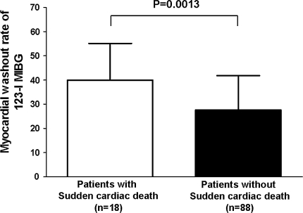 Cardiac 123-iodine metaiodobenzylguanidine (123-I MIBG) planar imaging in patients with (n = 18) and without (n = 88) sudden cardiac death. Myocardial washout rate was significantly higher in patients with sudden cardiac death when compared to patients without sudden cardiac death (39.9 ± 15.2% vs. 27.6 ± 14.2%, P = 0.0013) during a mean follow-up period of 65 ± 31 months. Data were based on reference 45