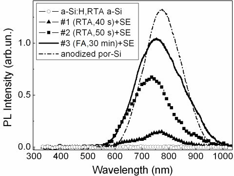 Photoluminescence spectra of a-Si:H film and samples #1 (triangles), #2 (squares), and #3 (solid line) after SE. The spectrum of porous Si prepared by electrochemical etching (anodization) is also shown for comparison.
