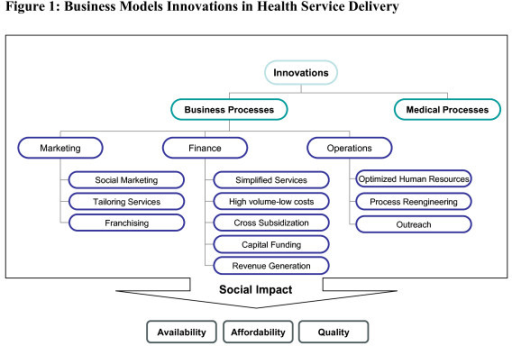 health care delivery models essay Are healing, comfort, health promo-tion, wellness, and prevention  models and care delivery systems systems working in harmony a professional practice model is.