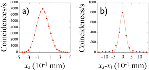Experimental results when the detectors are scanned in the transverse plane.a) The marginal coincidence distribution Cs(xs). b) The marginal coincidence distribution C−(xs − xi).