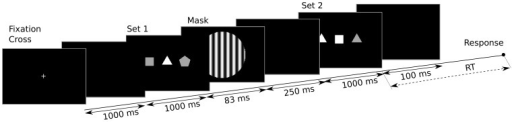 Stimulus sequence used in our experiment.In each trial, a fixation cross was displayed for 1000(a first stimulus composed by three shapes) was presented for 83 ms, followed by a mask (for 250 ms), a black screen (for 1000 ms) and then Set 2 (a second stimulus structurally similar to the first) for 100 ms. The response time, RT, was computed from the onset of Set 2.