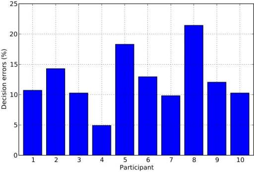 Percentage of erroneous decisions made by each participant in the 224 trials of our experiment.Error rates ranged form 5% to over 20% with an average error rate of 12.5%.