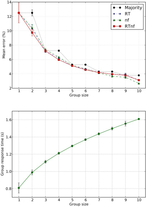 Average percentage of errors vs group size for the four methods for group decisions tested in this paper (top) and average time required for groups of each size to make a decision (bottom).The plots also show error-bars representing the standard error of the mean for each group size, except for groups of size 10 for which this cannot be computed as only one measurement is available. Statistical comparisons for the error rates shown in the top plot are detailed in Tables 4 and 5 and are represented graphically in Figure 7.