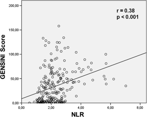 Correlation between NLR and Gensini score; Pearson test was used.