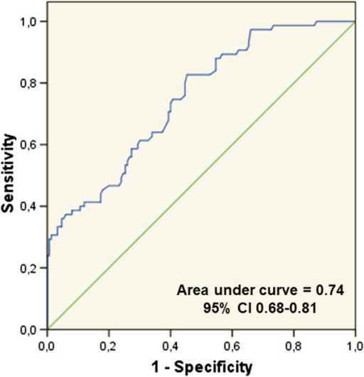 Receiver–operating characteristic analysis and curve for predicting coronary total occlusions (CTOs).