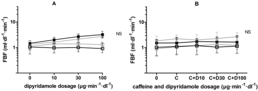 FBF response to dipyridamole, without and with caffeine.FBF response to A dipyridamole and B dipyridamole (D) in incremental dosages during concomitant administration of caffeine (C) in a constant dosage of 90 µg·dL−1·min−1, during placebo (grey) and eplerenone (black) treatment in the experimental (filled squares) and non-experimental (open squares) arm.