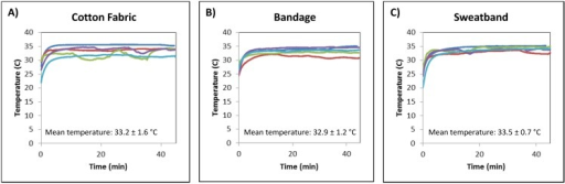 Temperature of mock reactions secured to the body with different materials.Each plot shows the temperature traces of mock RPA reactions incubated by 5 volunteers using 1 of 3 different materials. Materials tested included (A) a strip of cotton fabric, (B) a bandage, and (C) a sweatband.