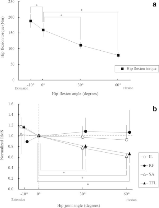 Hip flexion torque and electromyography during isometric contraction. (a) Maximum voluntary hip flexion torque during isometric contraction at four hip joint angles. Values are presented as mean ± standard deviation. *p <0.05 vs. 0° (b) Normalised electromyographic activity at four hip joint angles. The average root mean square (RMS) values for maximum voluntary contraction at four hip joint angles were normalised by the RMS value at a hip joint angle of 0°. Values are presented as mean ± standard deviation. *p <0.05 vs. 0° IL, iliopsoas; RF, rectus femoris; SA, sartorius; TFL, tensor fasciae latae.