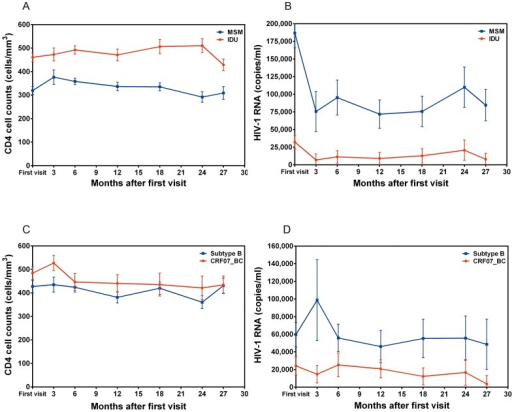 Comparisons of the changes of CD4 cell count and HIV-1 viral loads after the first clinical visit among the following four groups of treatment naïve patients.Men who have sex with men (MSM, 357 patients for CD4 cell count and 371 patients for viral loads analysis) vs. injection drug users (IDUs, 129 patients for CD4 cell count and 128 patients for viral loads analysis) (Fig. 1A and 1B); patients infected with CRF07_BC vs. infected with subtype B (Figs. 1C and 1D). A generalized estimating equation model was used for the analyses.