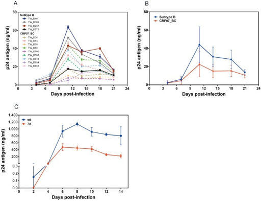 Comparison of the replication kinetics of different HIV-1 isolates from patients infected with CRF07_BC or subtype B (A and B) as well as recombinant HIV-1 virus with or without a 7 amino-acid deletion in the p6gag protein.(A) PBMCs were infected with fixed amounts of different HIV-1 subtype B (square) or CRF07_BC (circle) isolates and cultural supernatants were collected at days 4, 7, 11, 14, 18 and 21 post-infection. (B) The representative replicative curves of CRF07_BC and subtype B isolates deduced from Fig. 2A. (C) MT2 cells were infected with wild type (wt) or recombinant mutant virus with a 7 amino-acid deletion at the p6gag (7d). Supernatants were collected at days 2, 4, 6, 8, 10, 12, and 14 post-infection. Viral replication was monitored through p24 antigen production. One-way analysis of variance (ANOVA) and Tukey's post hoc test were used to estimate the differences between subtypes, or between the recombinant viruses.