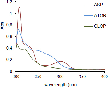 The zero-order spectra (5 μg.mL-1) of (1) CLOP; (2) ATOR; (3) ASP in methanol