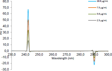 The second ratio spectra of different concentrations (2.5, 5, 7.5, and 10 μg.mL-1) of CLOP using the MCR method