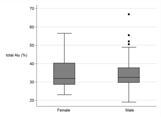 The boxplots of the total Alu methylation (%) between female and male.