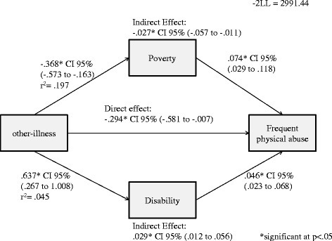 Direct and indirect effects of household other-illness on physical abuse.