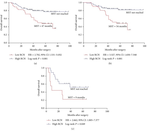 Kaplan-Meier survival curves of patients with stage III, IIIB, and IIIC disease receiving oxaliplatin-based chemotherapy. (a) OS in total stage III; (b) OS in stage IIIB; (c) OS in stage IIIC. MST: median survival time.