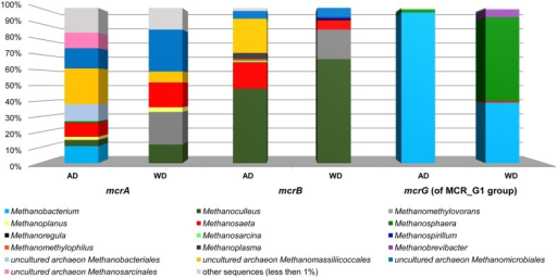 Relative abundance of archaeal OTUs defined using the mcrA and mcrB and mcrG (of MCR_G1 group) gene fragments. The bar chart shows the diversity of Archaea at the lowest reliable taxonomic level (mostly genus). AD, agricultural biogas plant anaerobic digester; WD, wastewater treatment plant anaerobic digester.