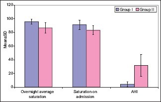 Comparison of cases in two groups according to oxygen saturation findingsGroup I = Only COPD, Group II = Overlap