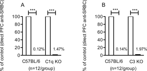 IgG-mediated suppression of primary IgM-responses in C1q KO and C3 KO mice.C1q KO, C3 KO, and C57BL/6 mice were immunized with 50 μg IgGa anti-SRBC and 5x107 SRBC, 5x107 SRBC alone, or with 50 μg IgGa alone. (A,B) Five days after immunization, the number of spleen cells producing IgM anti-SRBC was assayed. Responses are shown as percentage of the direct PFC response/spleen in mice given SRBC alone (100%, open bars); black bars show responses in mice given IgG and SRBC. Direct PFC/spleen in the respective control groups (receiving antigen alone) were in A: C57BL/6, 56,105; C1q KO, 5,433 and in B: C57BL/6, 54,954; C3 KO, 3,614. Data are pooled from three experiments; (n = 4/group in each experiment). p-values denote comparisons between mice immunized with IgG anti-SRBC together with SRBC and mice immunized with SRBC alone. ***, p < 0.001.