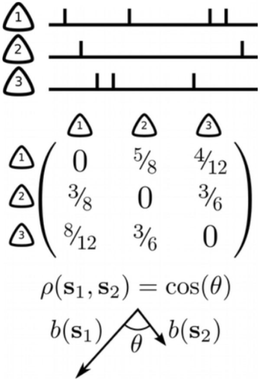 Neuronal spike trains (top) are converted to bias matrices (middle) by computing the probability of pairs of neurons spiking in a particular order. The correlation between bias matrices (bottom) is then computed via the angle between the bias matrices.