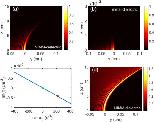 Linear lossless Airy SPs.(a)  of the finite energy Airy SP propagating upon the NIMM-dielectric interface (i.e. the y-z plane) for ω = ω0. (b)  of the finite energy Airy SP propagating upon a metal-dielectric interface for ω = ω0. (c) Im(f) for the NIMM-dielectric interface as a function of ω−ω0, the green (red) solid circle indicates the particular value of Im(f) at ω−ω0 = 0 . (d)  of the finite energy Airy SP propagating along the NIMM-dielctric interface for  (corresponding the red solid circle in panel (c)).