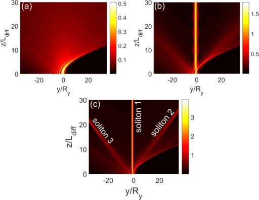 "Airy surface polaritonic solitons.Nonlinear evolution of  as functions of y/Ry and z/LDiff for different u0. (a) u0 = 0.5: Airy beam with shed CW radiations; (b) u0 = 1.3: Airy beam with shed static surface polaritonic soliton (i.e. the straight bright strip near at y = 0) and CW radiations. (c) u0 = 2.4: Airy beam with shed static surface polaritonic soliton (i.e. ""soliton 1""), the pair of moving surface polaritonic solitons (i.e. ""soliton 2"" and ""soliton 3""), and CW radiations."