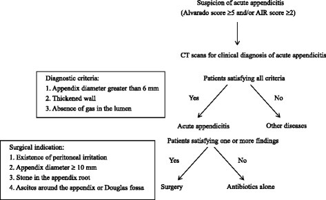Algorithm indicating the diagnosis and treatment strategies for acute appendicitis